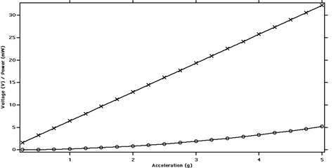Voltage and power output in relation to excitation acceleration (‒×‒ Voltage; ‒ο‒ Electrical power output; rail displacement: 0.2-0.4 mm, excitation frequency: 7 Hz, load: 100 kΩ)