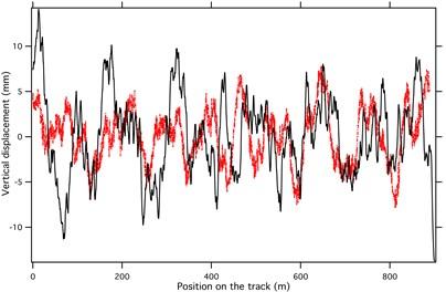 a) Power spectrum density of track irregularity (Red ‒‒‒ German low-disturbance track  irregularity; black ---- German high-disturbance track irregularity); b) Power Spectrum Density  of track irregularity (blue ---- American 6th grade track vertical irregularity; green ‒‒‒ Chinese  track spectrum; c) German low-disturbance and Chinese track spectrum in distance domain  (black ‒‒‒ German low-disturbance track spectrum; red -•-•- Chinese track spectrum)