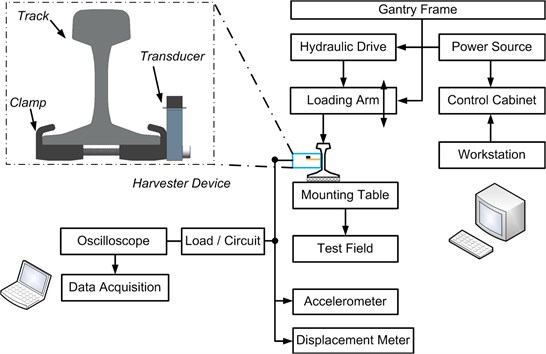 Test setup of rail-borne piezoelectric energy transducer