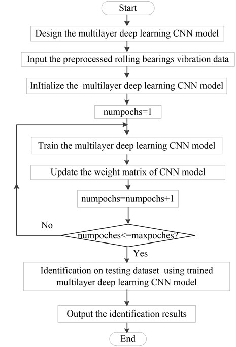 The flowchart of the proposed method