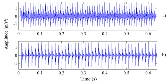 The time domain figures for simulation signals without noise: a) inner race fault; b) outer race fault