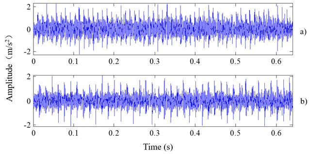 The time domain figures for simulation signals combined with noise:  a) inner race fault; b) outer race fault