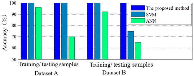 Identification accuracy of simulation signals