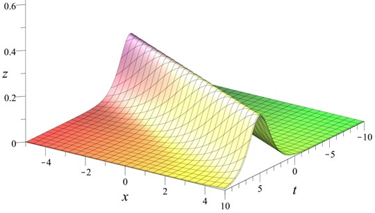 Classical KdV solitary wave Eq.(2) with α=s=1