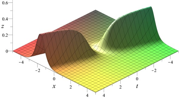 Generalized KdV solitary wave with bounded  and growing amplitude Eq.(42) with t0=x0=u0=v0=0