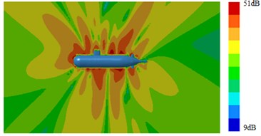 Contours of radiation noises of submarines
