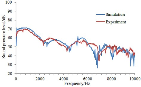 Comparison of experiment and simulation for sound pressure