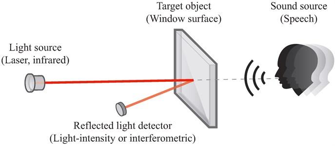 Basic principle of laser microphone surveillance