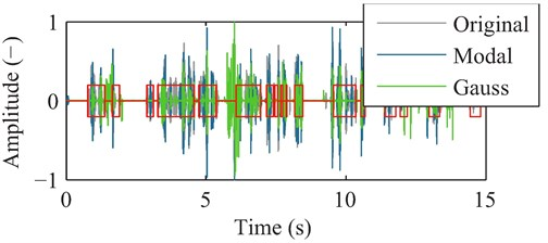 Illustration of the waveform of the filtered surveillance data without counter-measures (grey),  and with the Gaussian (green) and modal blocking strategy (blue).  Active voice segments are marked with a red line