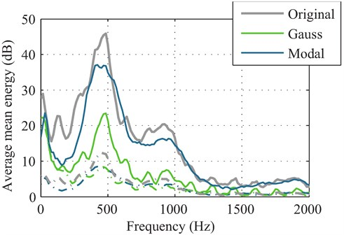 Illustration of the mean energy of the active voice segments (solid lines) and noise  (dashed lines) in the surveillance data without countermeasures (grey), Gaussian blocking  strategy (green) and modal strategy (blue). All signals were post-processed  and filtered to enhance the information content of the speech