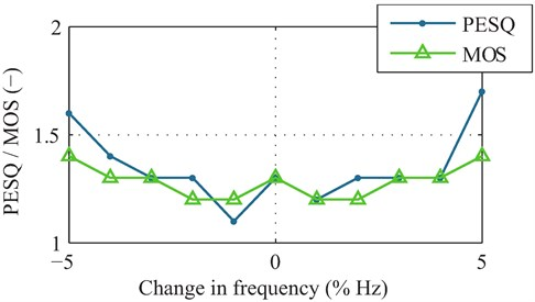 Evaluation of the objective speech quality with variations  in the modal frequency using different methods
