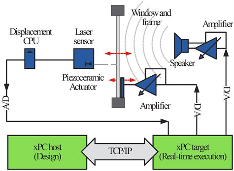 Schematic representation of the experimental system