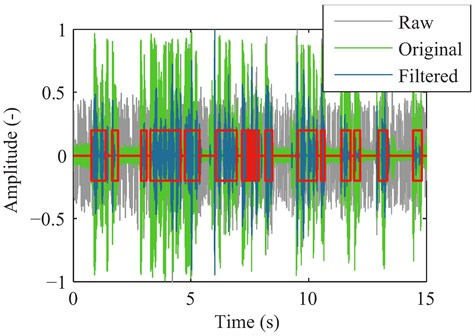 Normalized waveform comparison of the raw surveillance signal from the laser sensor (grey),  the original speech signal (green) and the filtered surveillance signal (blue). The automatically  identified active voice segments are marked with red boxes