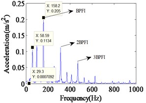 Vibration response and Envelope spectrum in radial X direction  with single defect on inner race (Ns=1750 r/min)