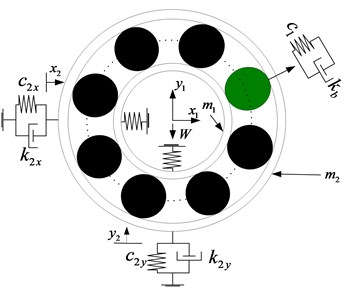 The four-DOF nonlinear dynamic model