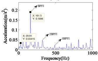 Experimental vibration response and envelope spectrum in radial X direction  with single defect on inner race (Ns=1772 r/min)