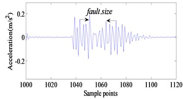 a) Comparison between model simulating results and b) experimental results