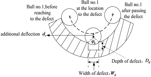 Nonlinear dynamic model and vibration response of faulty