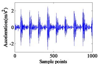 Experimental vibration response and envelope spectrum in radial X direction  with single defect on outer race (Ns=1750 r/min)