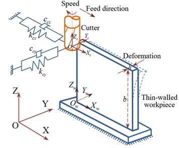 "Scheme of the ""flexible cutter-workpiece"" system"