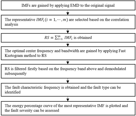 The flow chart of the rolling element bearings fault diagnosis method based  on the combination of EMD and Fast Kurtogram