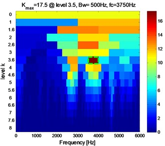 The Kutogram of RS at 1730 rpm