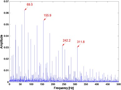 The Hilbert envelope demodulation spectrum