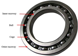 The geometry of the rolling element bearings