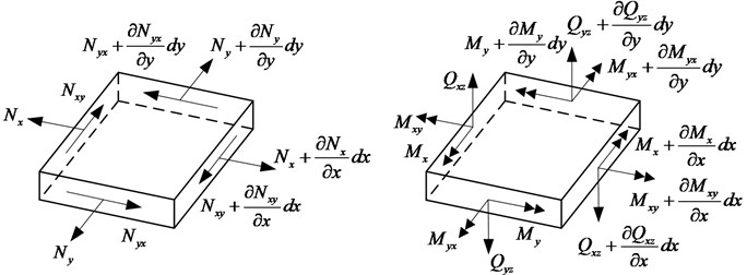 Force and moment resultants in a thin plate