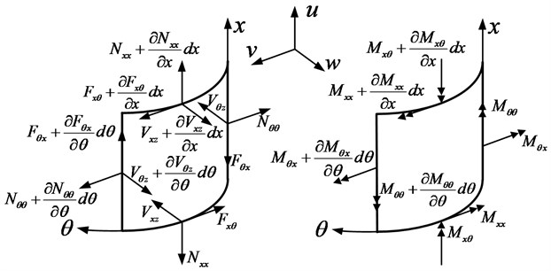 Force and moment resultants in an open circular cylindrical shell
