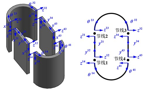 Dual local coordinate systems for the racetrack cylindrical shell
