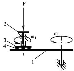 Scheme of experimental setup of Oser type for determination of change of geometrical parameters of Braille under cyclic wear and for determination of resistance of Braille dot to mechanical effects:  1 – disc, 2 – holder, 3 – disc of sample, 4 – sample, F – pressing force, ω, ω1 – angular velocities  of rotation of the disc and of the disc of sample