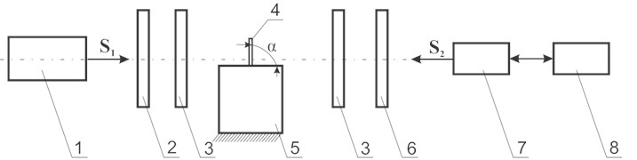 Experimental setup used for determination of levels of stresses: a) structural scheme of the experimental setup where: 1 – light source, 2 – polarizer, 3 – quarter wavelength plate, 4 – sample,  5 – base on which the sample is placed, 6 – analyzer, 7 – digital camera EO – 1312c, 8 – personal computer, S1 – direction of incident light beam, S2– viewing direction, α – slope angle  of polymeric film; b) general view of the experimental setup