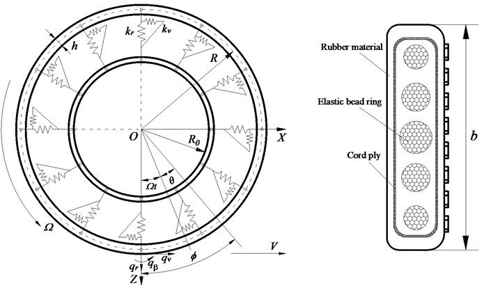 Schematic of MEW ring model and elastic wheel section structure
