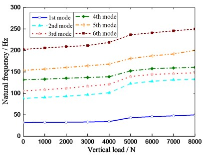 Effect of vertical load on vibration  frequency of radial mode of MEW