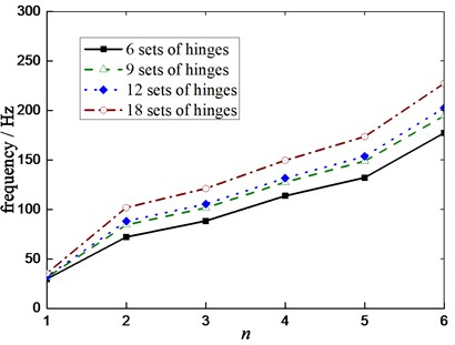 Effect of number of the hinges on natural frequency under the free suspension state
