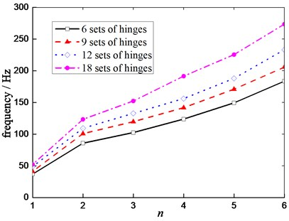 Effect of number of the hinges  on natural frequency under a certain load