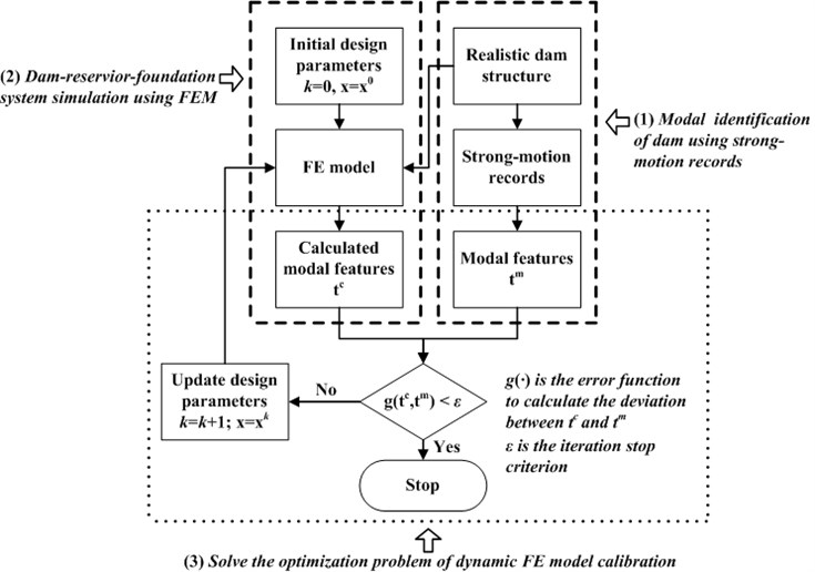 The framework of dynamic FE model calibration of concrete dams using strong-motion records