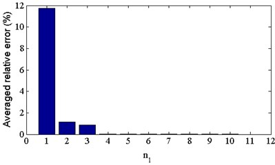 The averaged relative error of calibrated dynamical elastic modulus using different number  of natural frequencies n1 (n2= 0)
