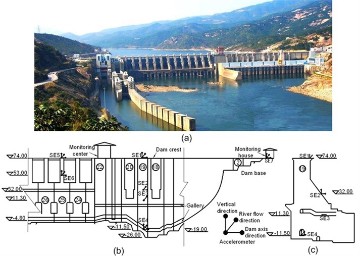 a) View of the whole hydraulic engineering; b) Arrangement of seismographs  on elevation review of dam; c) cross section of dam block No. 19
