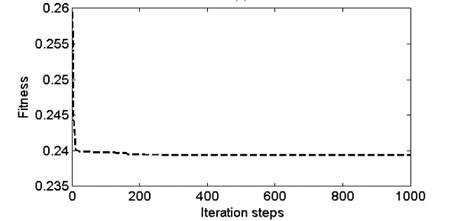 a) The change of dynamic elastic modulus Edc and b) the change of Edr;  c) the change of fitness during the optimizing search of GA