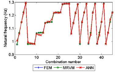The prediction result of MRVM and ANN model for a) the 1st order natural frequency; b) for the 2nd order natural frequency; c) the 2nd component of the 1st order modal shape vector (scaled by the 1st component) and d) the 3rd component (scaled by the 1st component) of the 1st order modal shape vector