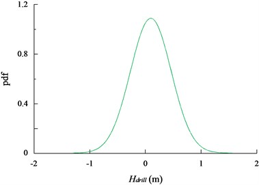 The probability density function of the of the seafloor drill and the umbilical cable  for the seafloor drill at the depth of 10 meter