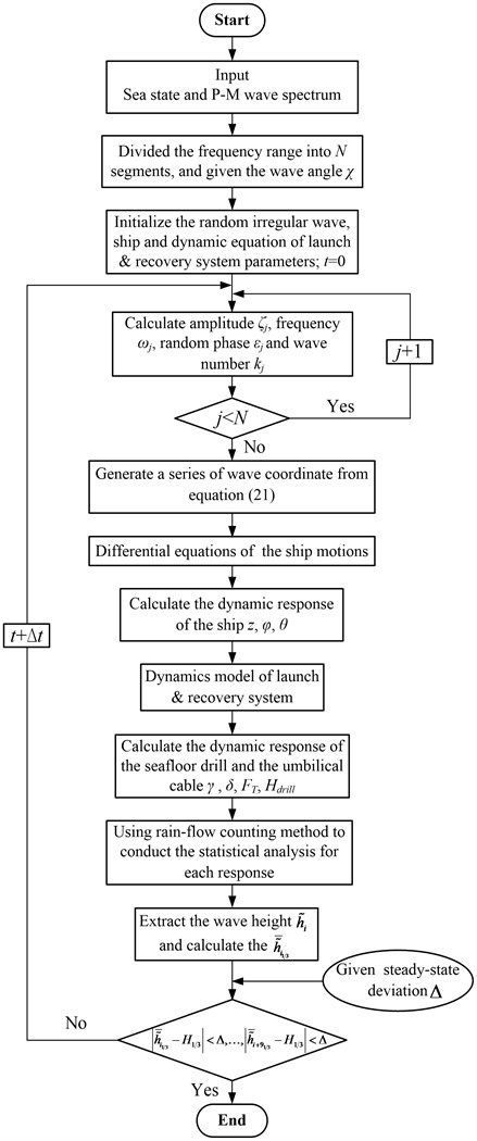 Flow chart of the dynamic random numerical simulation of the launch and recovery system