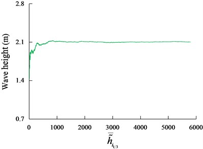 The convergence of the wave heights of the random irregular wave to 2.1 m