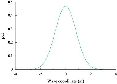 The dynamic response of the wave coordinate