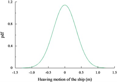 The dynamic response of the ship heaving motion