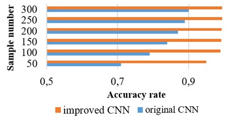 The accuracy rate of original CNN and improved CNN