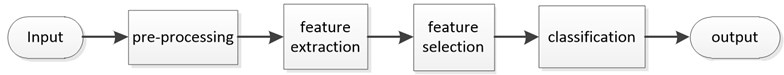 Traditional classification model