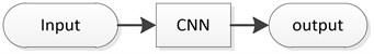 CNN classification model